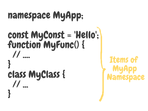 Items of Namespaces