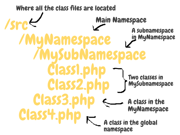 Mapping Namespaces and Classes